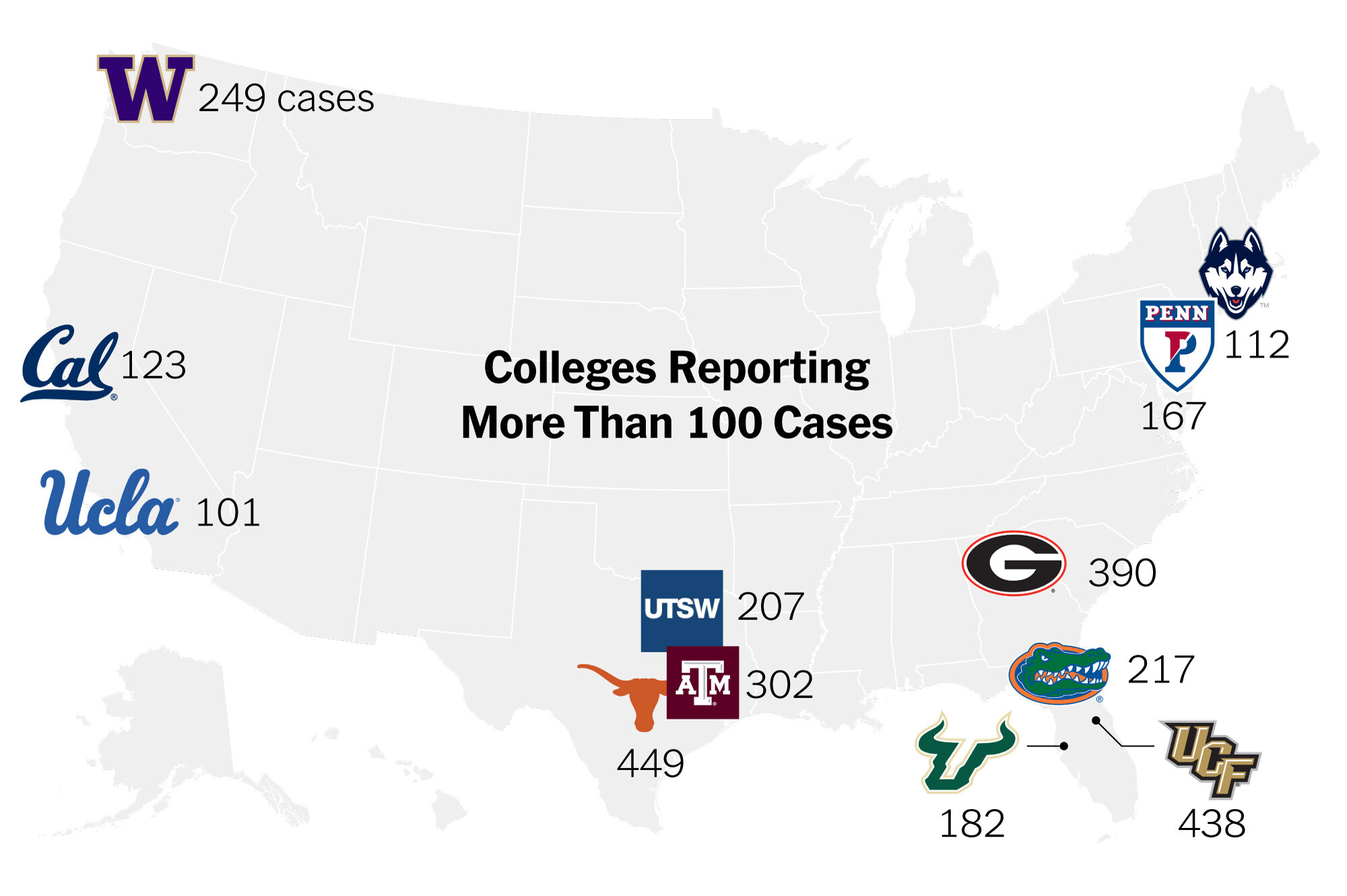 12 universities have reported more than 100 COVID-19 cases before fall classes