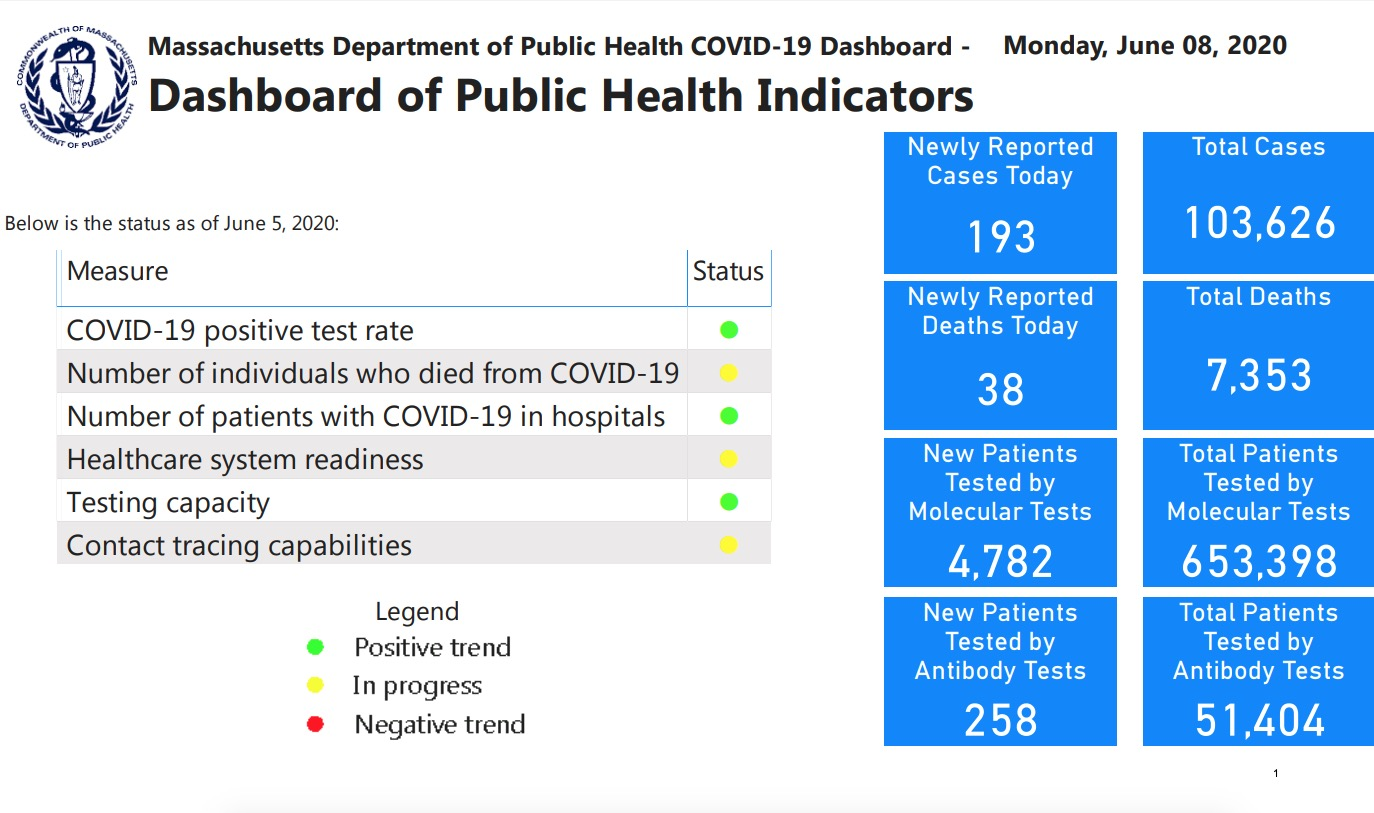 5 key considerations Mass General Brigham took when developing its racial disparity-focused COVID-19 dashboard