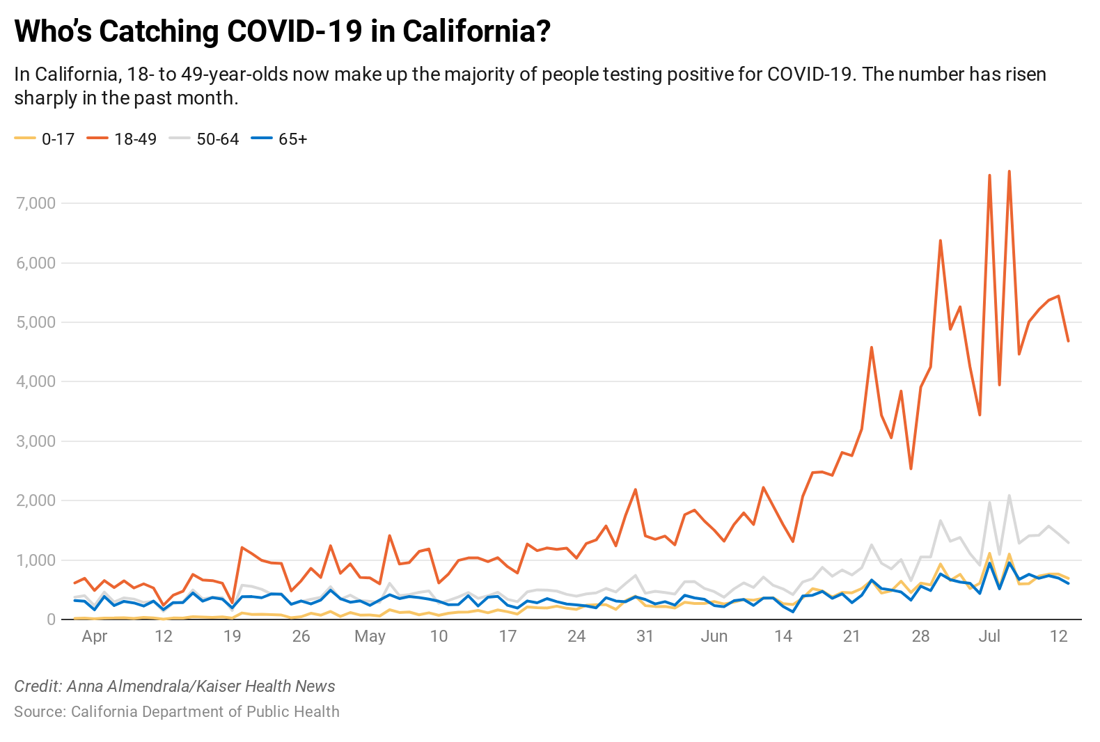 As Coronavirus Patients Skew Younger, Tracing Task Seems All But Impossible