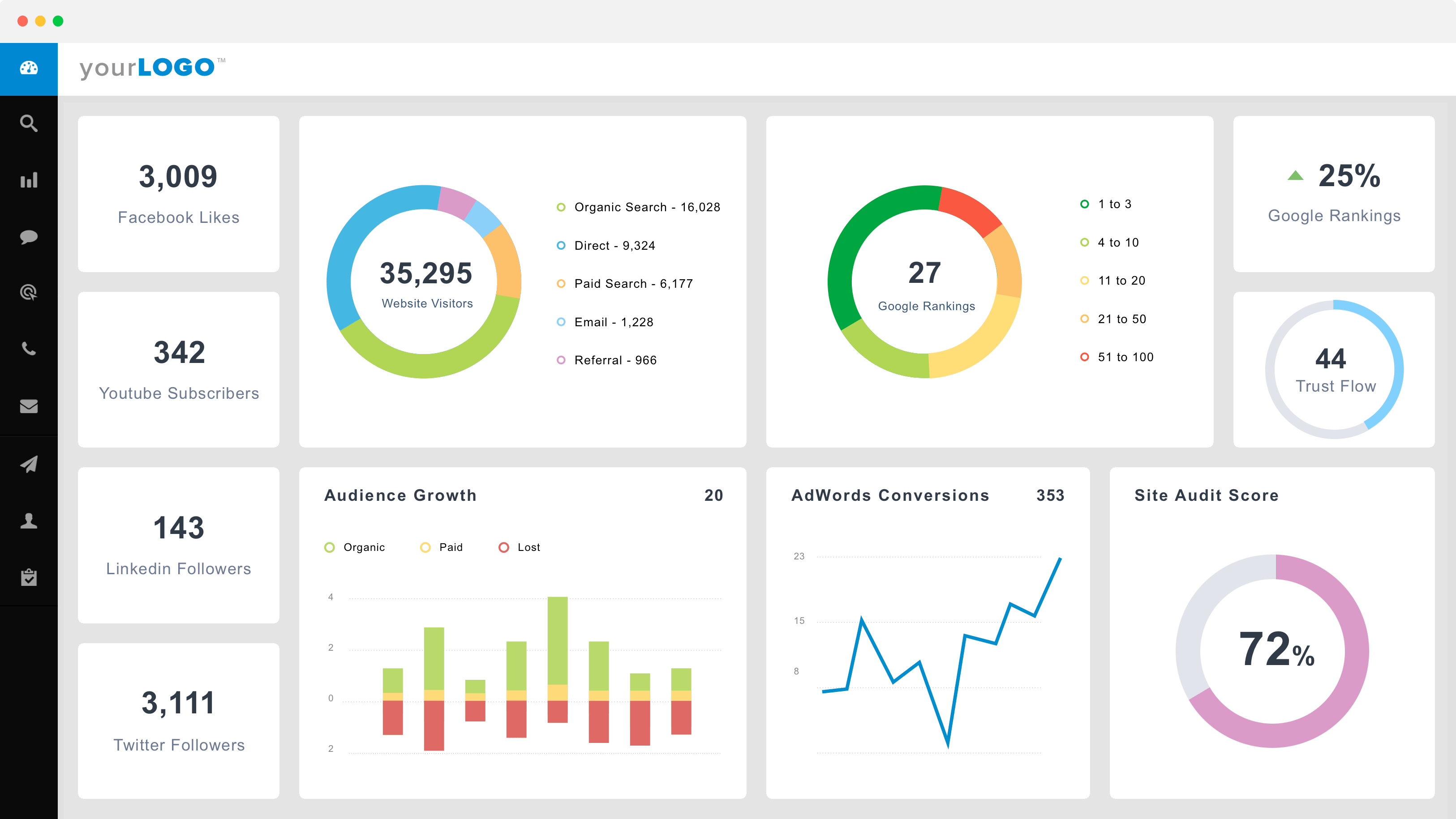 Automated Reports and Custom Dashboards
