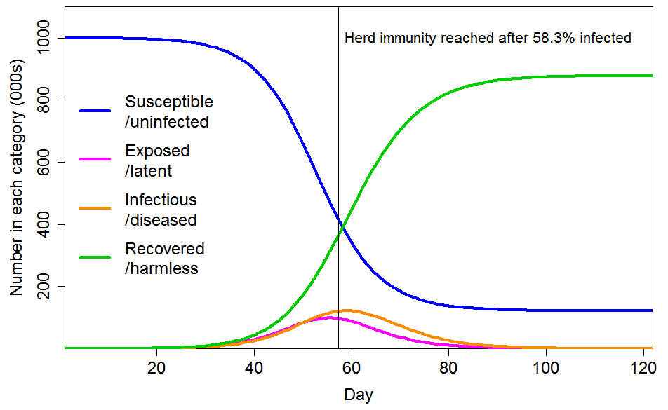 COVID herd immunity: At hand or forever elusive?