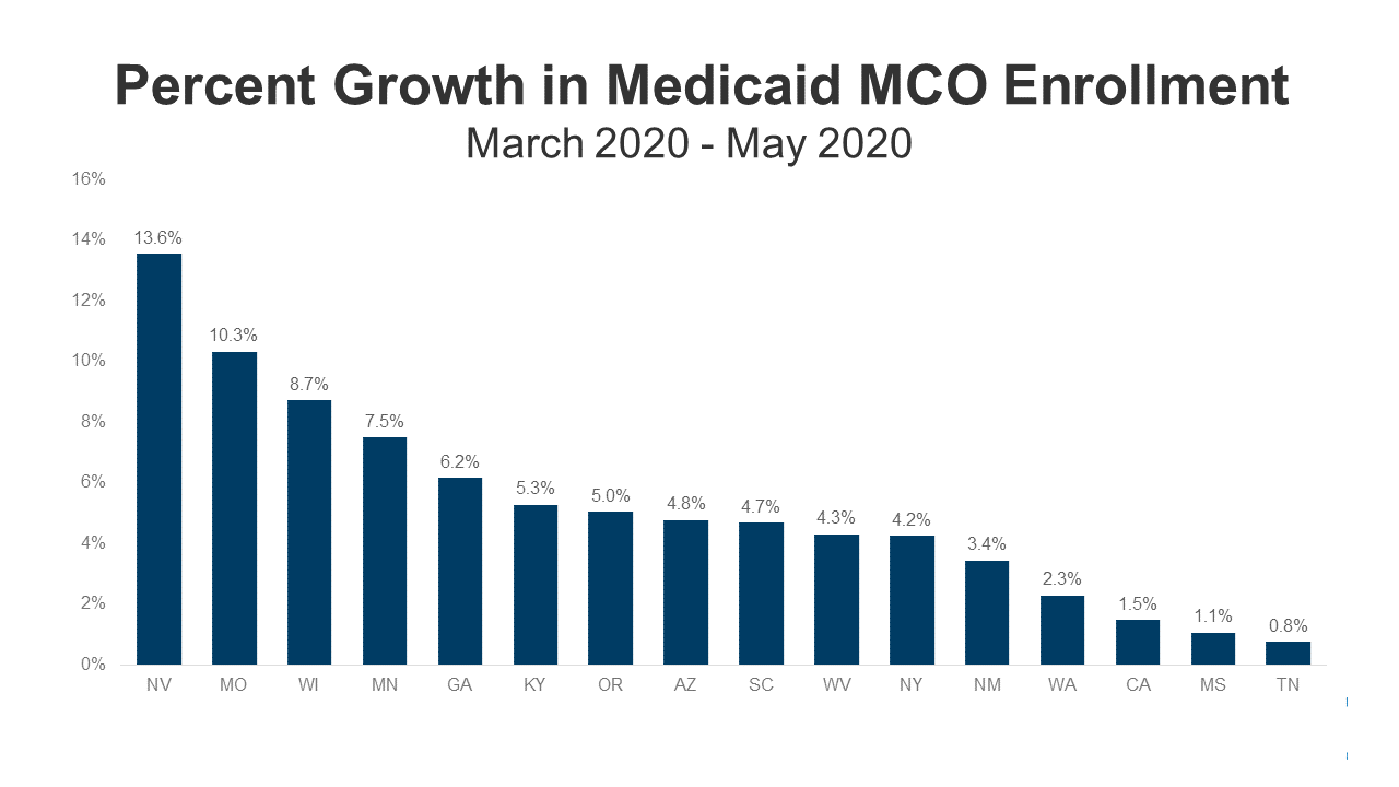 Data Note: Growth in Medicaid MCO Enrollment during the COVID-19 Pandemic