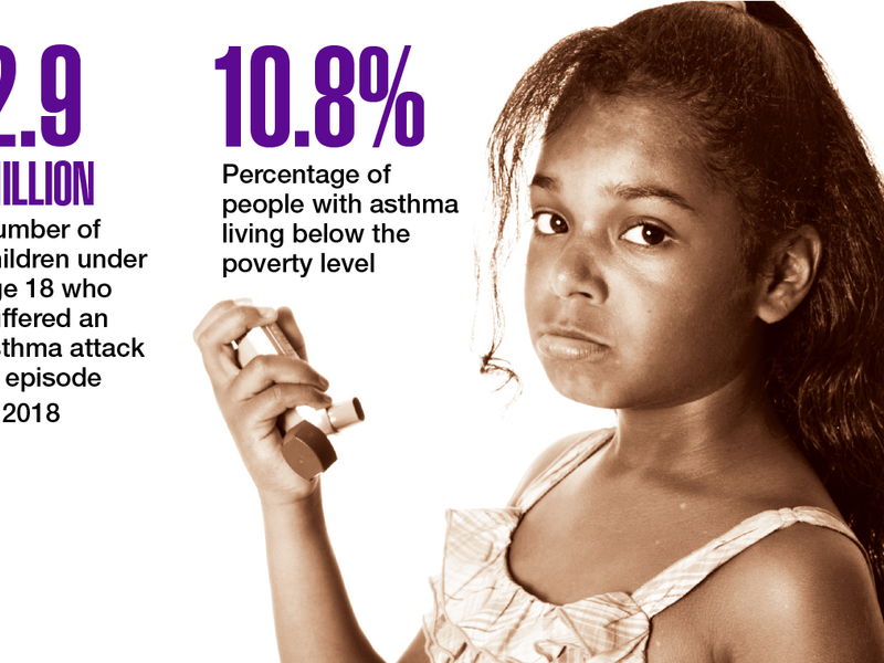 data-points-asthma-rates-highest-among-minority-populations