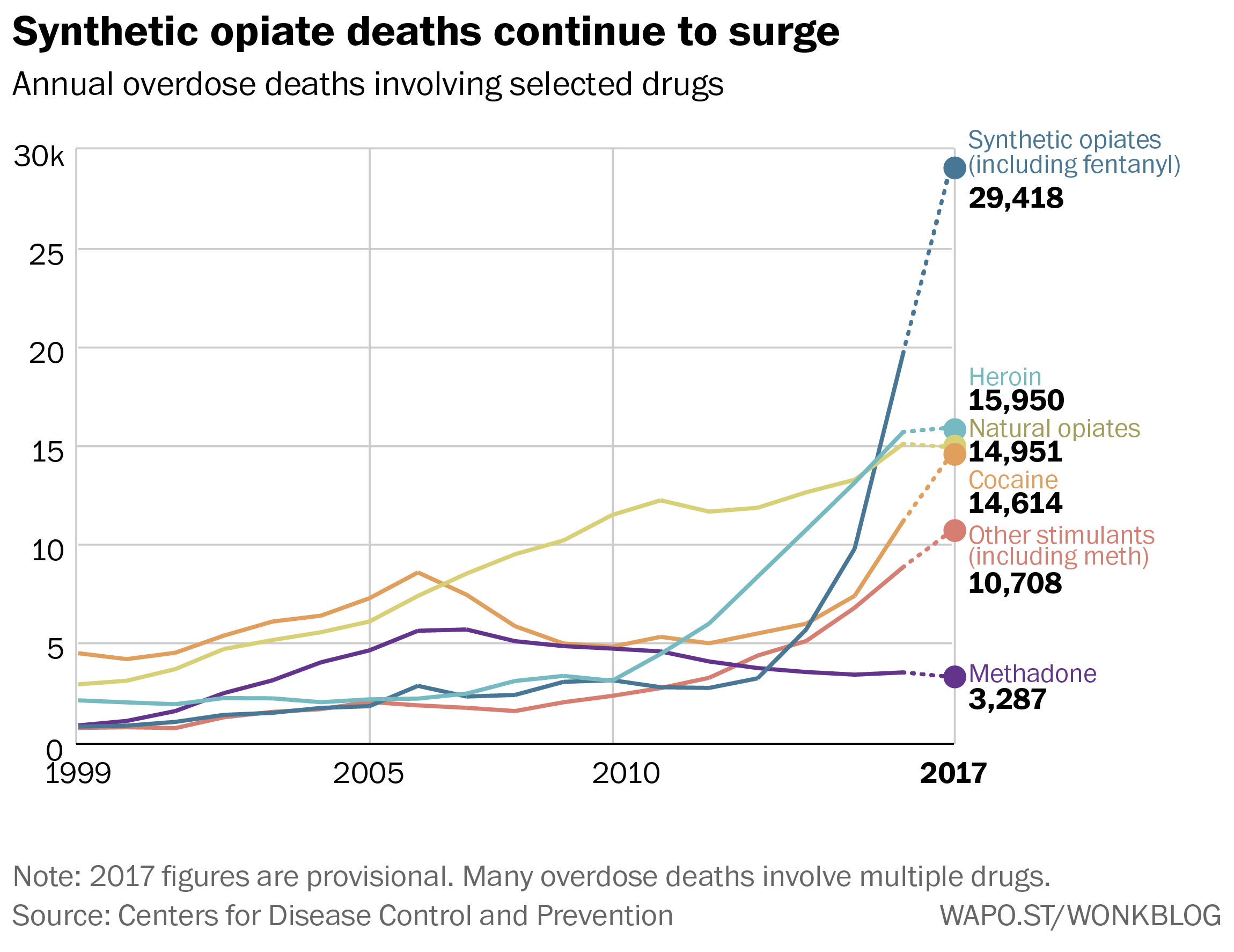 Fentanyl tops drug overdose death rates