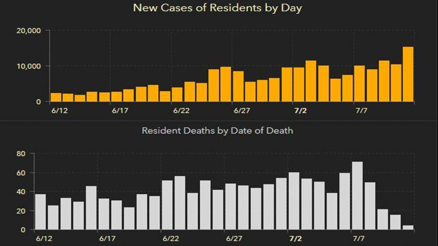florida-records-more-than-15000-new-covid-19-cases-in-one-day-the-highest-single-day-increase-in-any-state