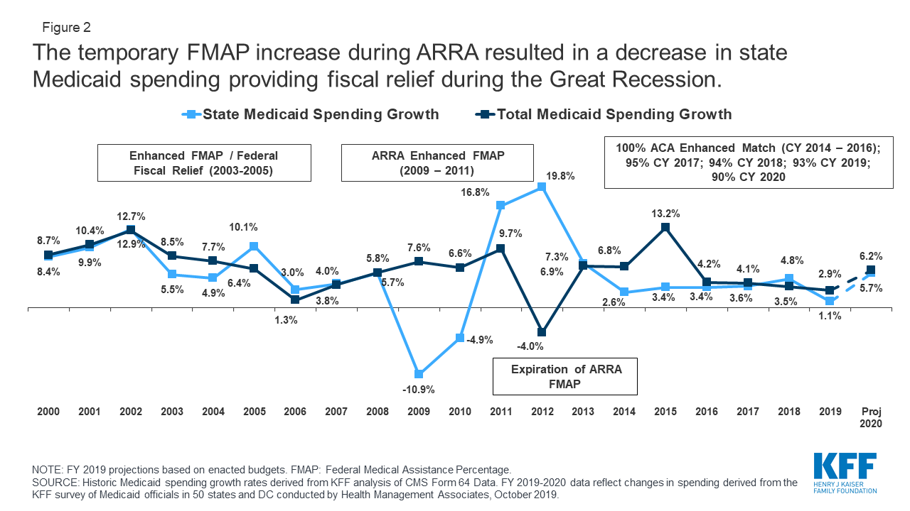 How Much Fiscal Relief Can States Expect From the Temporary Increase in the Medicaid FMAP?