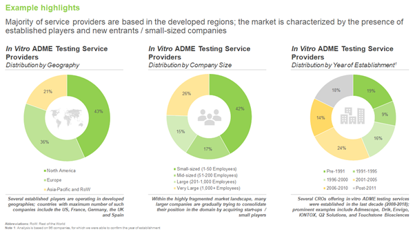 In Vitro ADME Testing Services: Emerging Opportunities for Service Providers