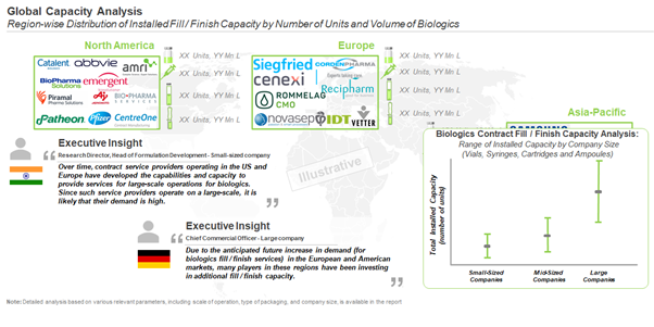 Impact of the Swelling Biopharmaceutical Pipelines on Fill / Finish Services Industry
