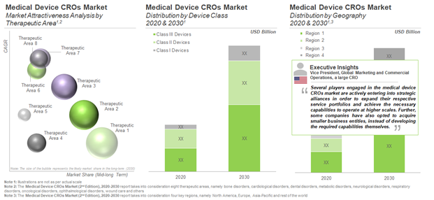 MEDICAL DEVICE CROS – THE NEXT GROWTH OPPORTUNITY