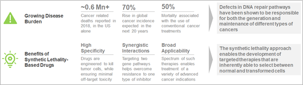 Rising Popularity of Drugs Targeting Synthetically Lethal Targets Fuels the Battle of PARP Inhibitors for Treatment of Advanced Cancer  Indications