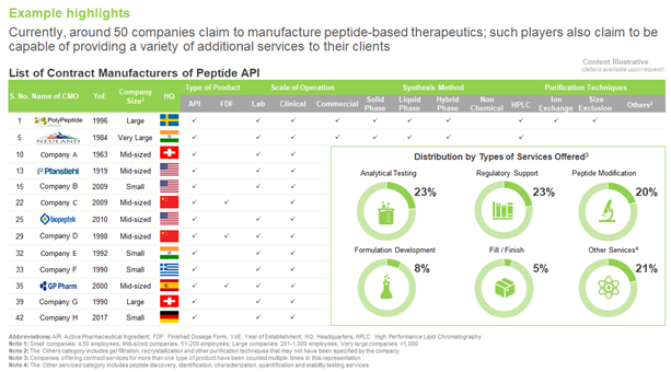 PEPTIDE APIS - A DEEPER LOOK INTO CONTRACT MANUFACTURING MARKET