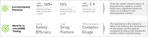 Increasing Rate of Drug Failure has Prompted the Drug Developers to Rely on CROs offering In Vitro ADME Testing Services for their Outsourcing Requirements