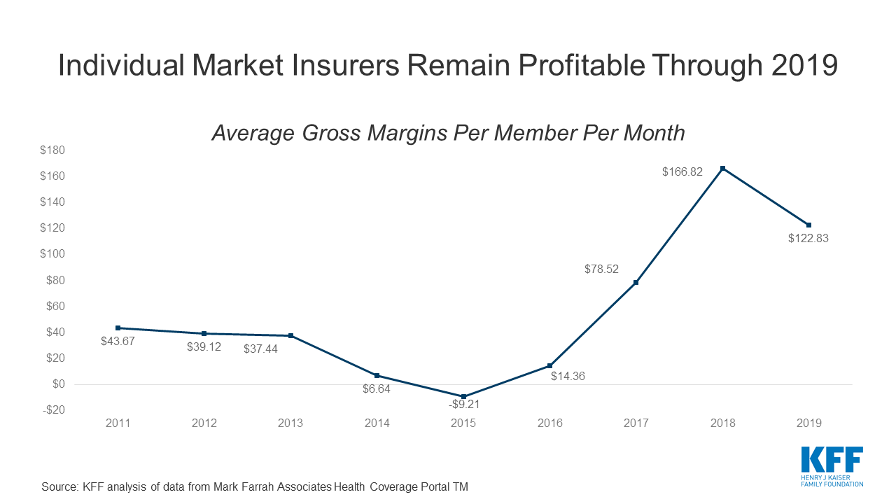 individual-insurance-market-performance-in-early-2020