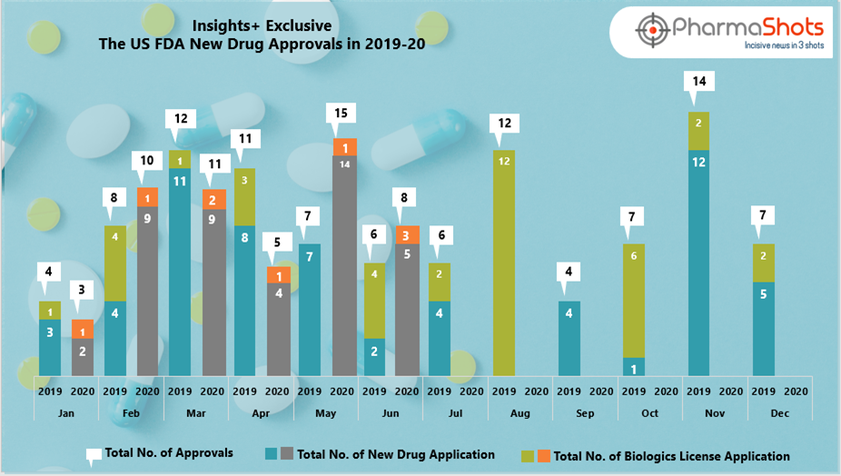 Insights+ Exclusive: The US FDA New Drug Approvals in June 2020