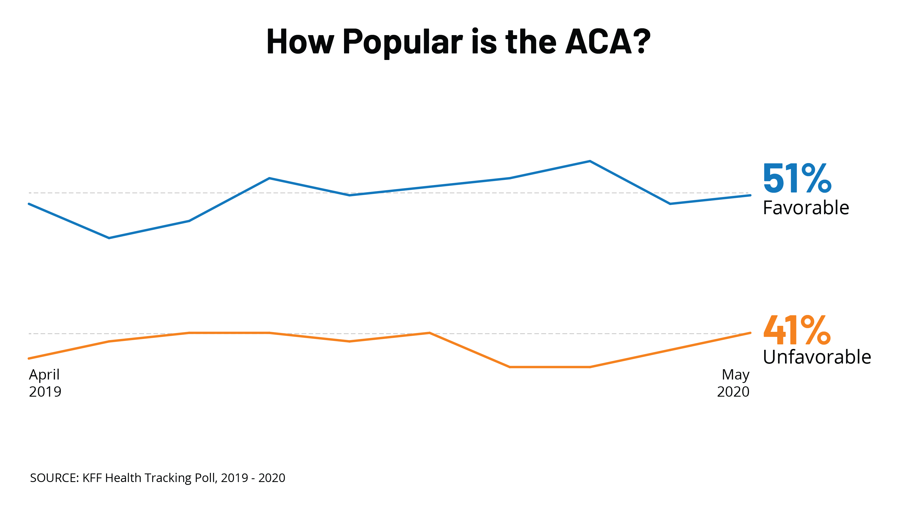 KFF Health Tracking Poll: The Public's Views on the ACA