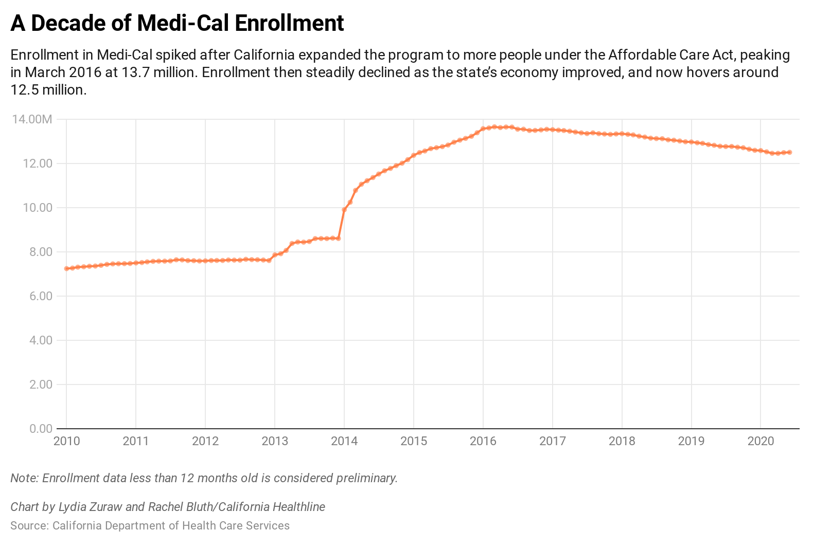 Medicaid Mystery: Millions of Enrollees Haven't Materialized in California