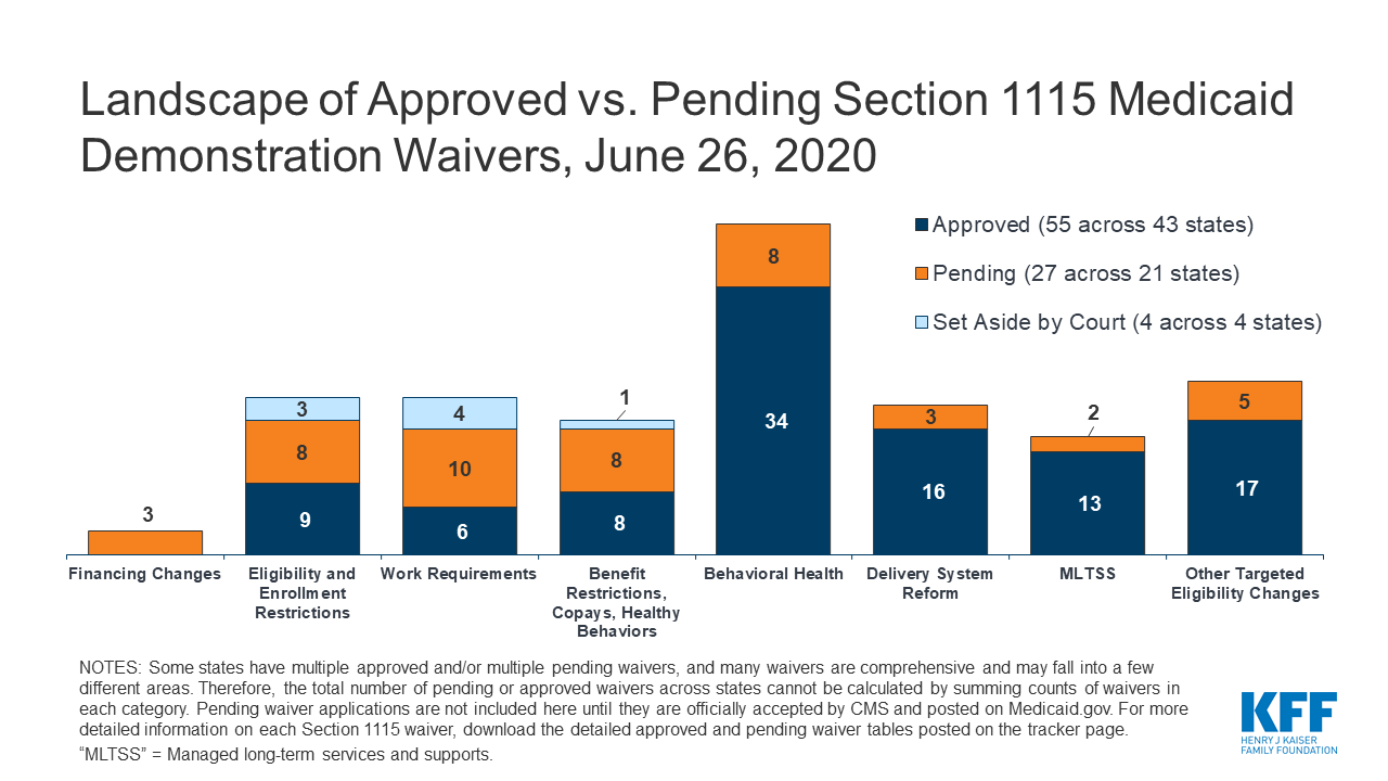 Medicaid Waiver Tracker: Approved and Pending Section 1115 Waivers by State