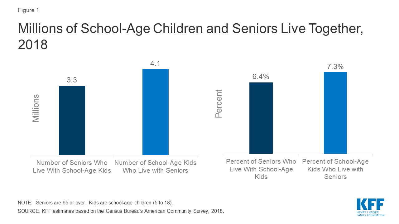 More Than 3 Million People Age 65 or Older Live with School-Age Children, and Could Be at Heightened Risk of COVID-19 Infection if Children Bring the Virus Home from School
