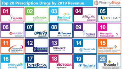 PharmaShots Weekly Snapshot (Jul 13- 17, 2020)