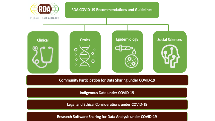 Research Data Alliance Releases Guidelines for COVID-19 Data Sharing