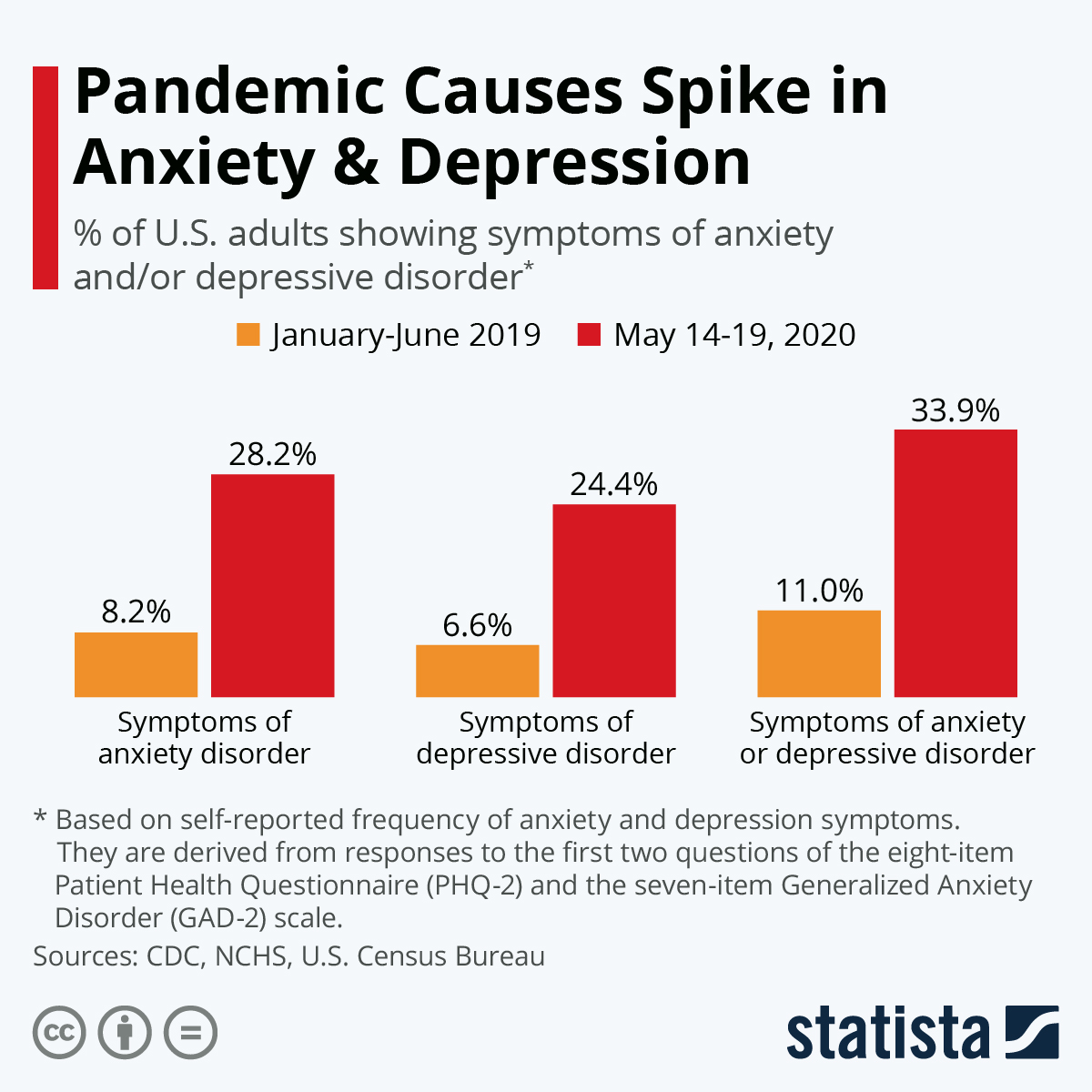 States ranked by adults reporting anxiety, depression symptoms during pandemic