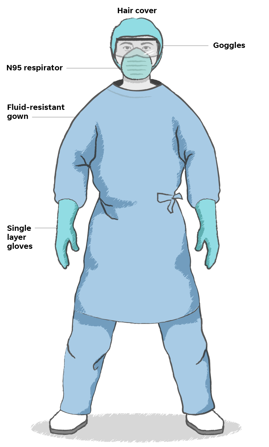 The Role of Personal Protection Kit (PPE) Against Coronavirus