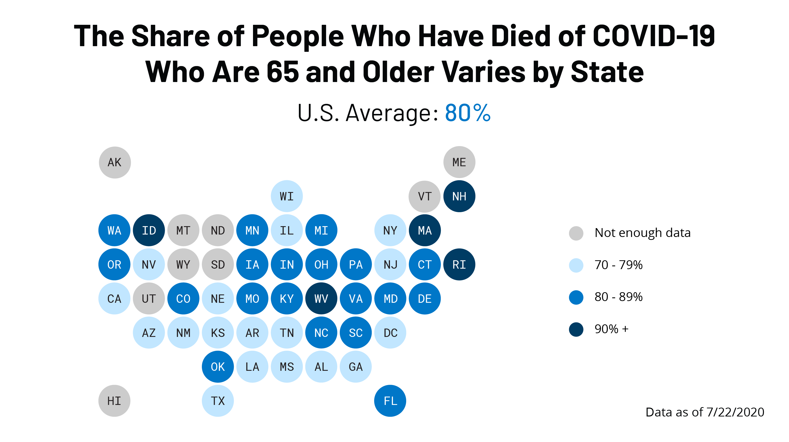 What Share of People Who Have Died of COVID-19 Are 65 and Older – and How Does It Vary By State?