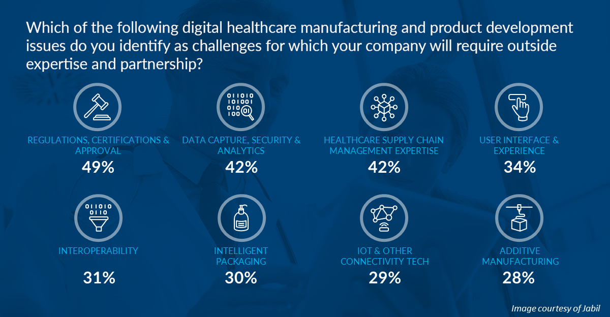 4 reasons to register now for INVEST Digital Health Virtual
