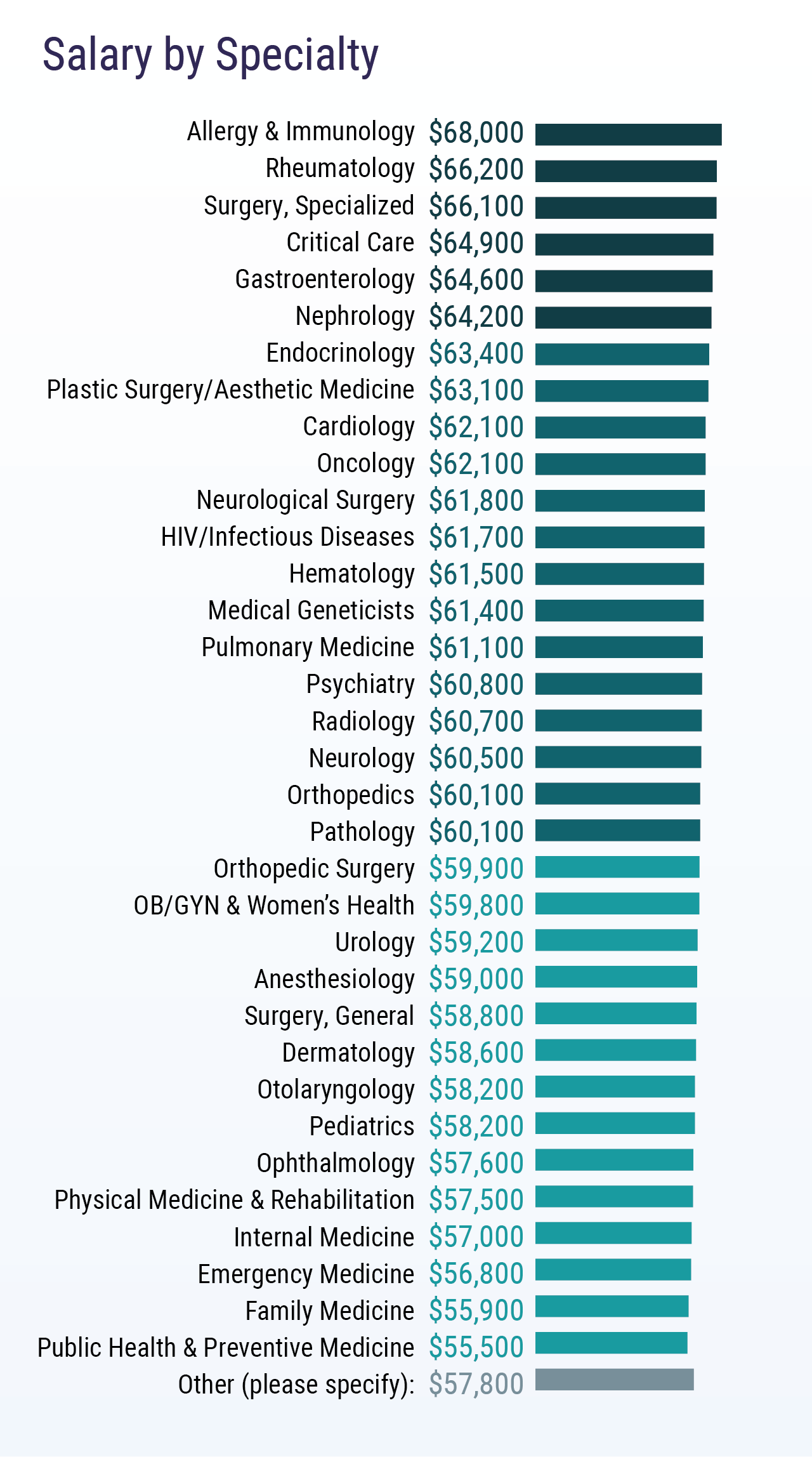 Average resident salary by specialty