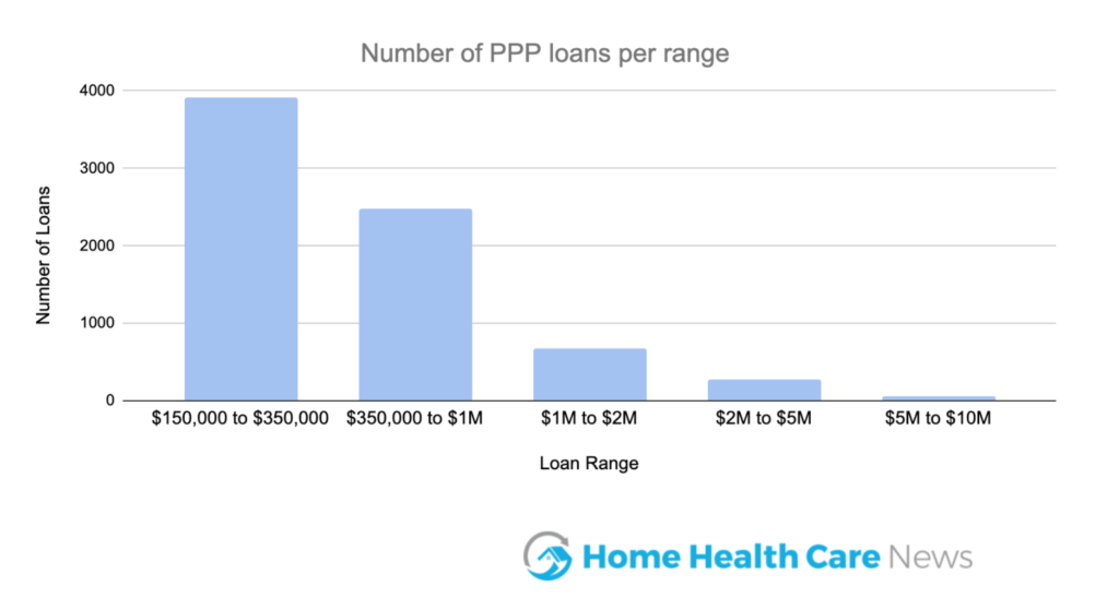 Dozens of Home-Based Care Businesses Have Received PPP Loans of $5M+