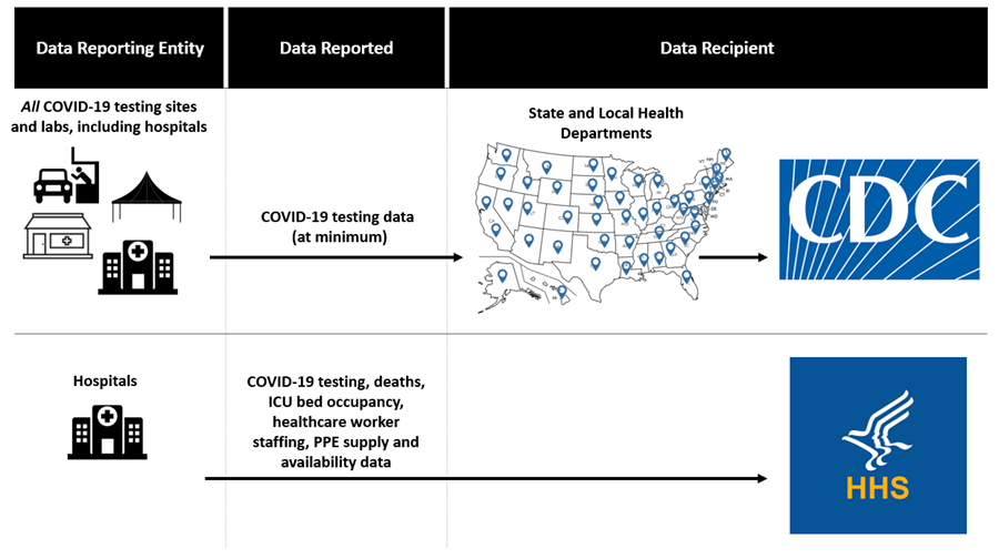 HHS posts state-by-state COVID-19 testing plans for rest of 2020