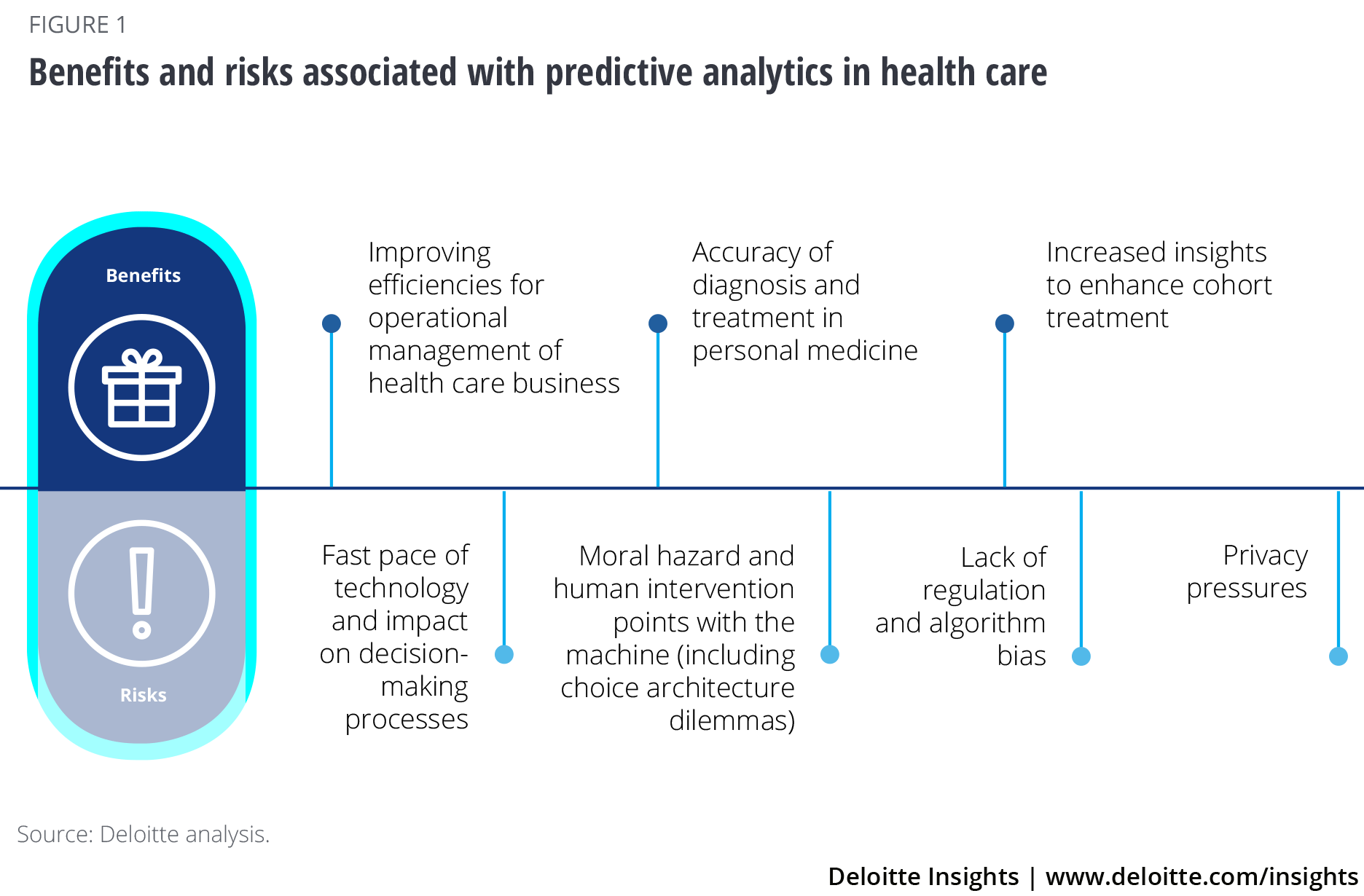 How data analytics empower clinical, operational staff decision-making: 5 insights