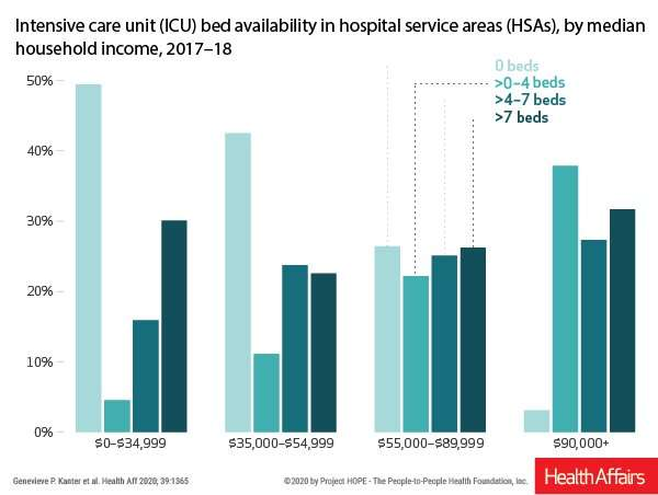 How income inequality affects ICU bed availability