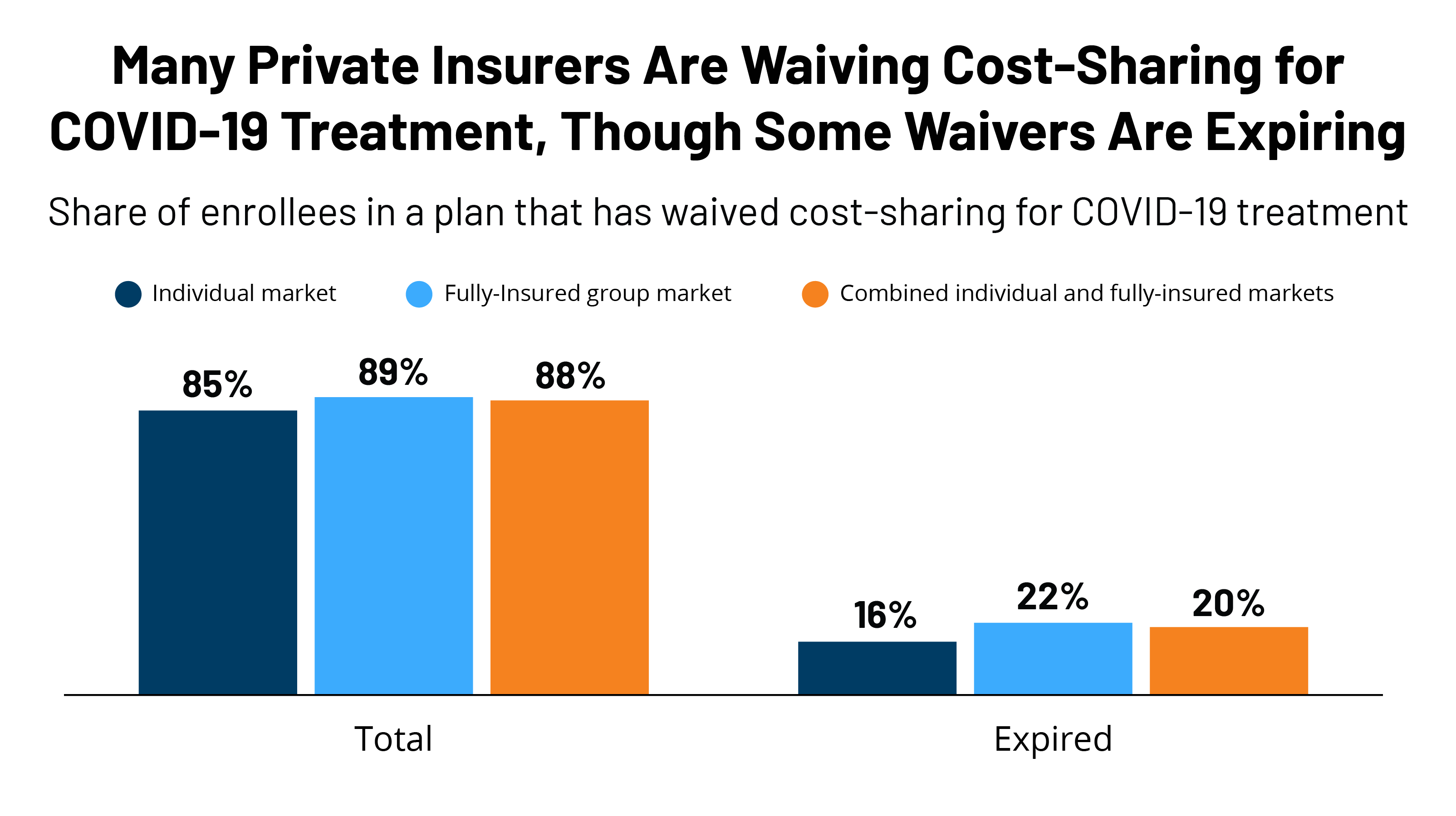 Insurers' COVID-19 waivers to expire in coming months