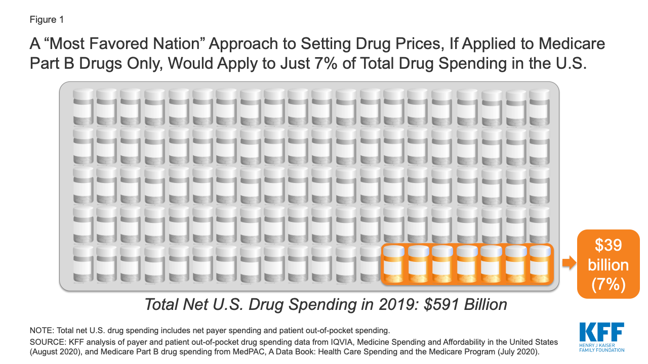 """Most People Are Unlikely to See Drug Cost Savings From President Trump's """"Most Favored Nation"""" Proposal"""