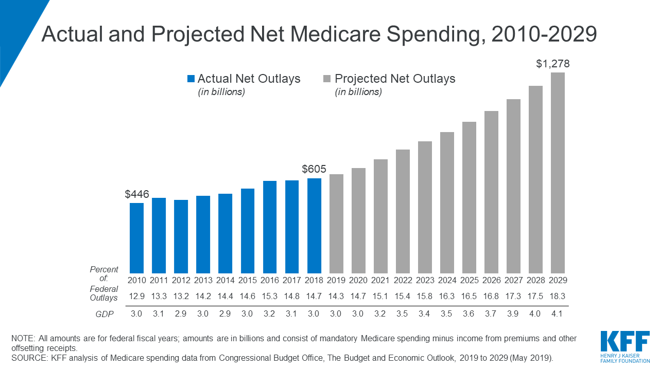Number of Medicare members at 7 for-profit payers