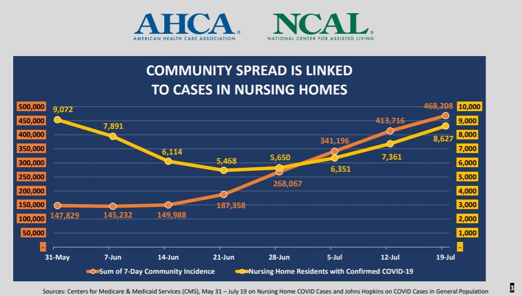 Nursing home COVID-19 cases, deaths on the rise after decline