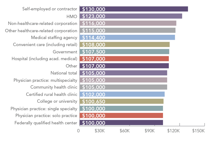 Physician assistant median annual base salary, by state