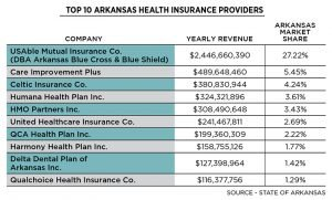 Q&A: How Arkansas Blue Cross created a value-based payment model