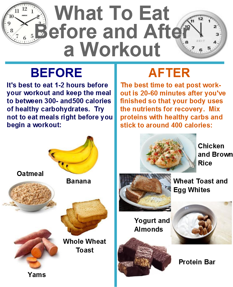 The Best Carbs to Eat After a Workout and Why