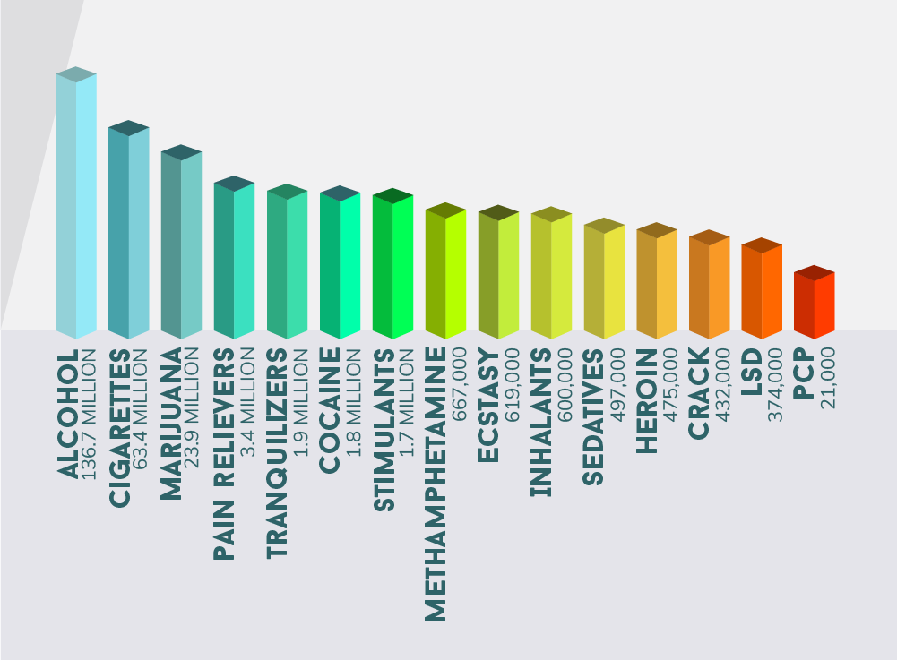 Top 7 Most Prescribed Drugs in the US