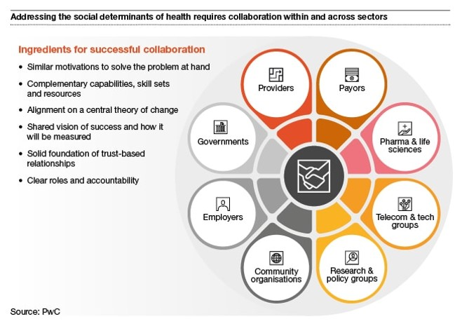 What can pharma do about social determinants of health?