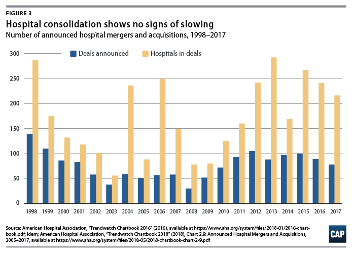 What We Know About Provider Consolidation