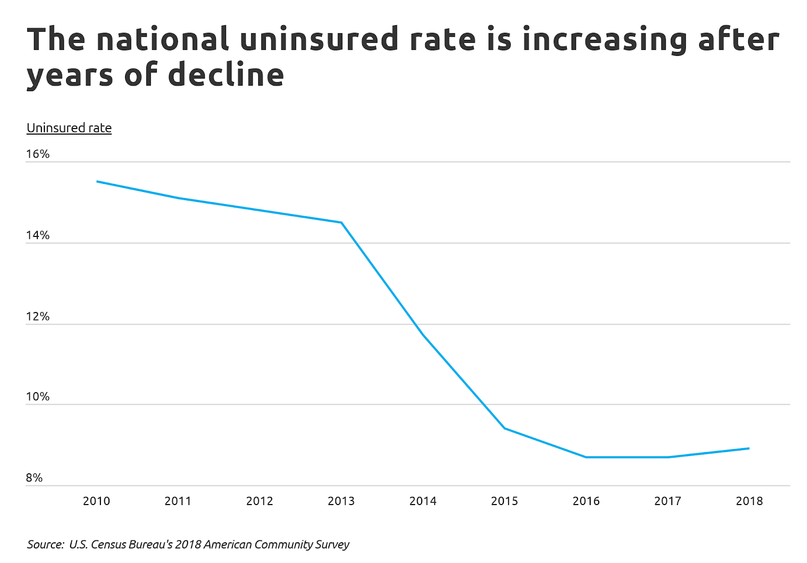 10 cities with the highest, lowest uninsured rates
