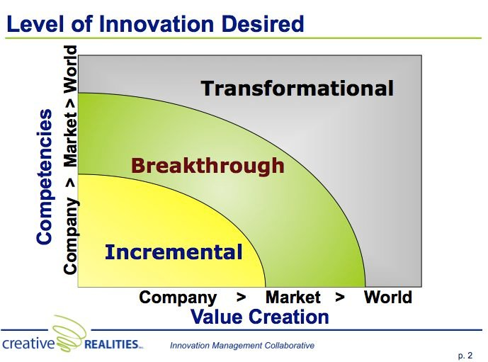 3 things that kill creativity on innovation teams: Lifespan leader weighs in