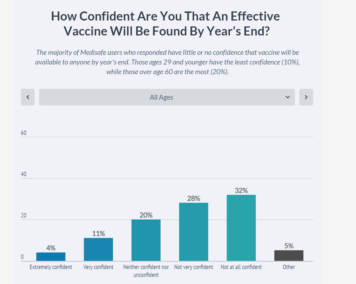 Consumers Cite President Trump as Key Driver of Skepticism of COVID-19 Vaccine