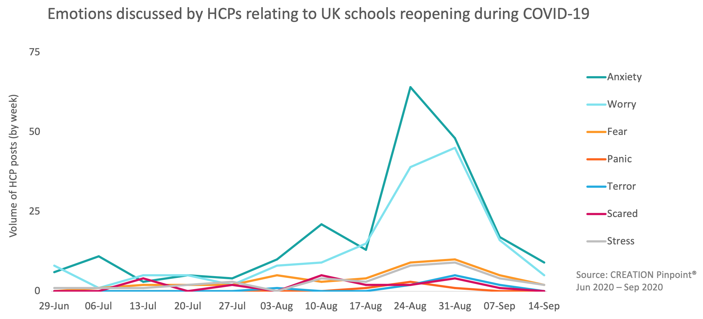 Emotions discussed by HCPs relating to UK schools reopening during COVID-19