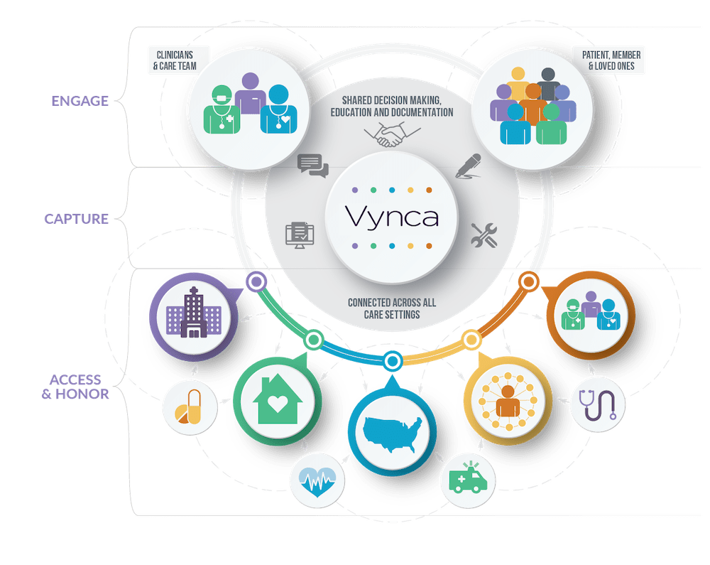 Intermountain, Vynca Partner to Prioritize and Digitize Advance Care Planning