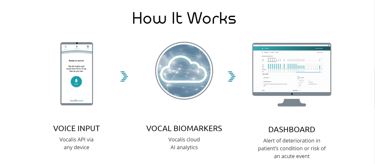 Mayo Clinic Launches Vocal Biomarker Study for Pulmonary Hypertension Detection