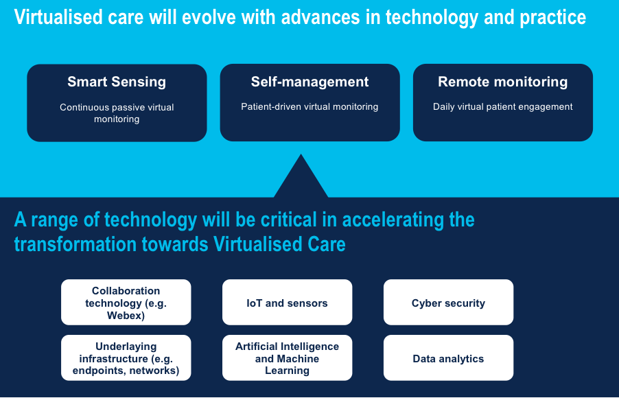 A Tipping Point for Care Virtualisation